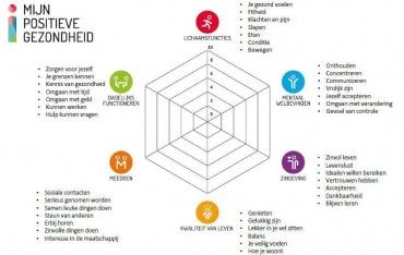 Infobijeenkomst: Mijn Positieve Gezondheid, een nieuwe kijk op gezondheid!